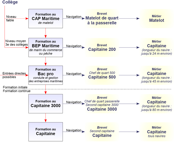 Les métiers de. la Marine marchande. Lieutenant Second capitaine Second